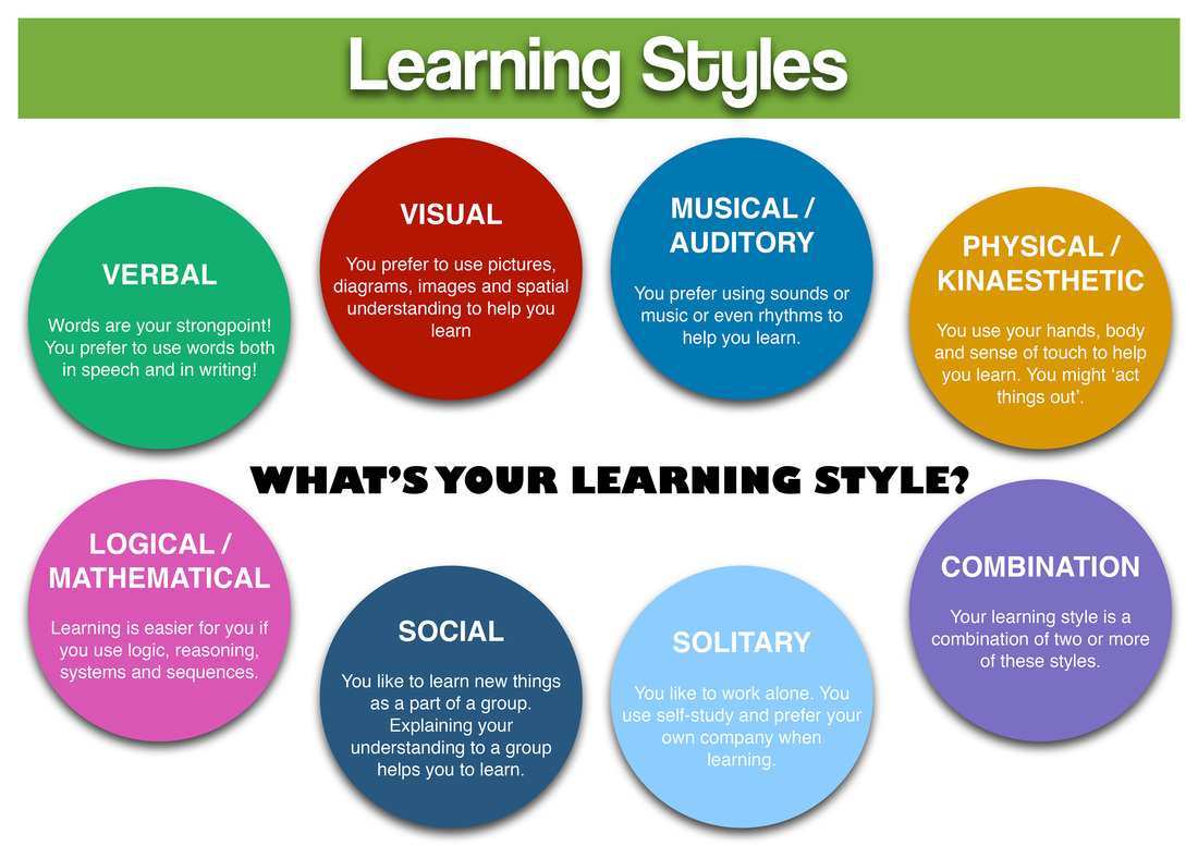 thesis on different learning styles Regardless of the situation, learning is ultimately the individual's responsibility learning will not succeed unless the individual feels a strong sense of.
